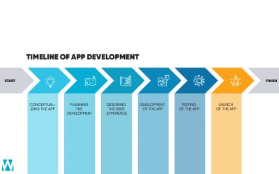 MOBILE APP DEVELOPMENT TIMELINE, WHAT TO EXPECT